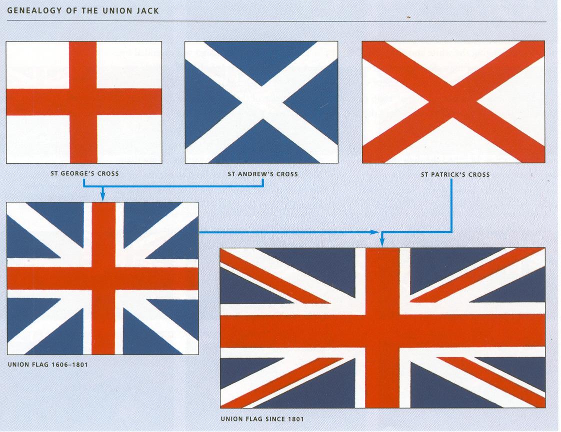 Flag family: Union Jack based